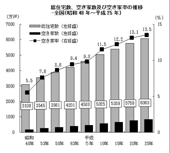 平成25年住宅・土地統計調査結果