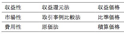 【1605-03】積算価格とは何? 知っておきたい不動産の3つの価格-図1