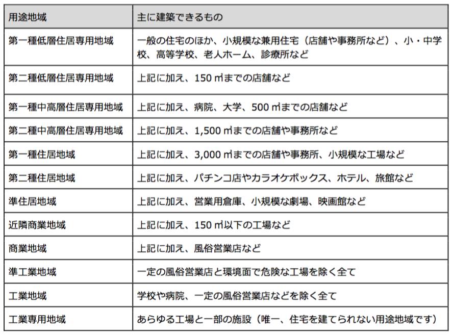 【1607-10】意外と知らない? 用途地域の重要性_【表1】