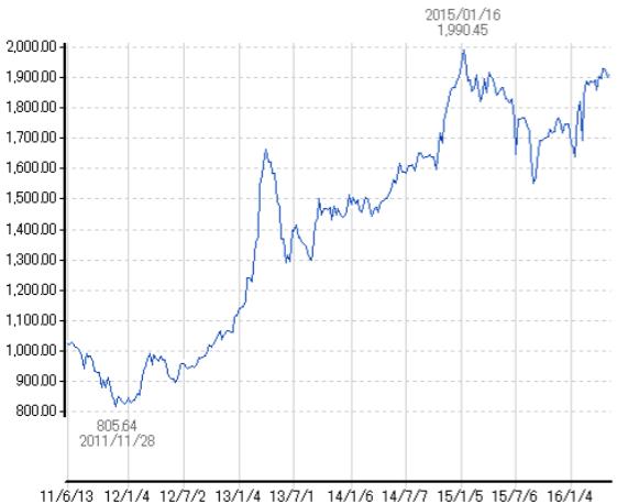 【1605-24】日銀のREIT買い入れルールが変わった!?傾向と買入額を掴もう-図1